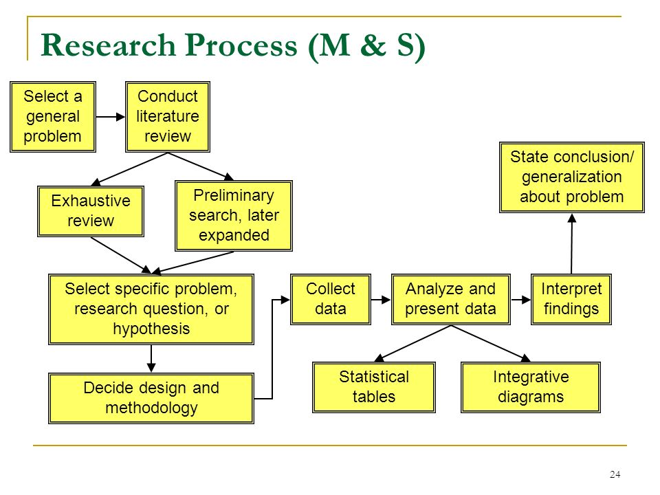 Research Process (M & S)
