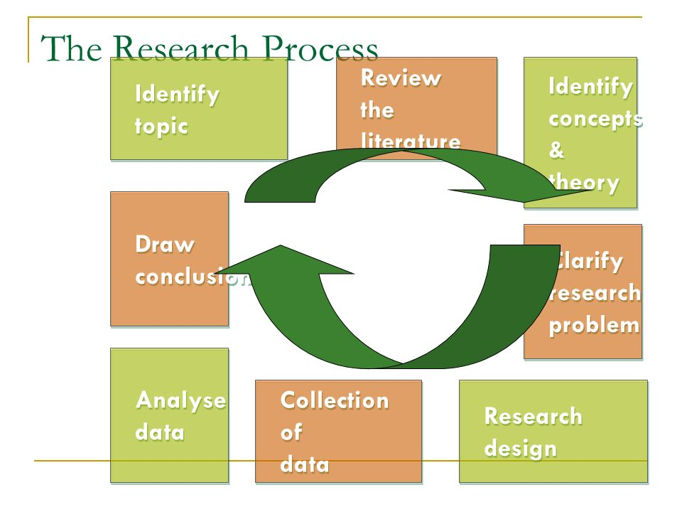 The Research Process Review Identify Identify the concepts topic