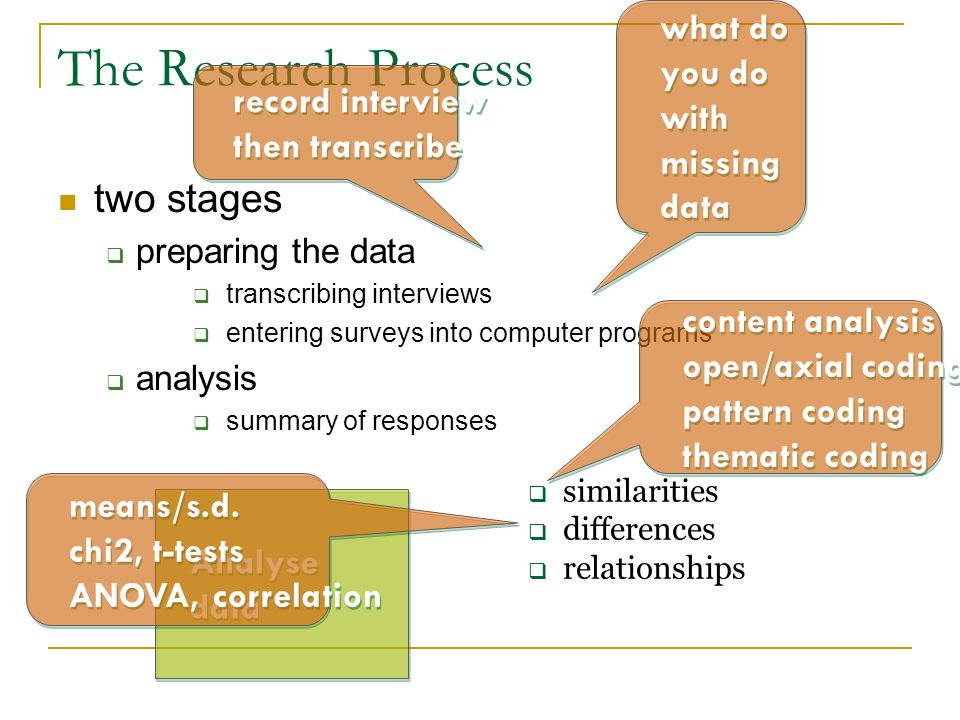 The Research Process two stages what do you do with record interview