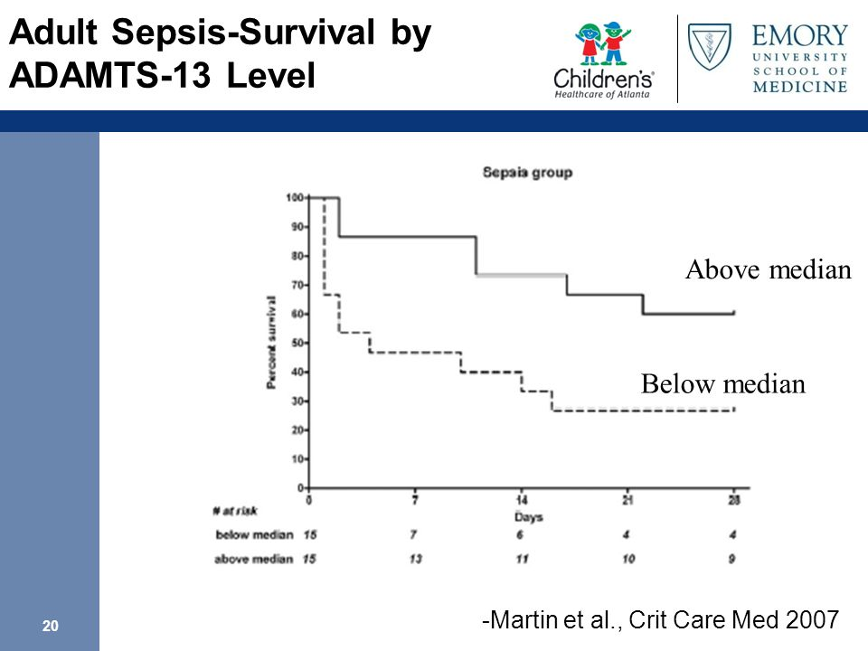 Adult Sepsis-Survival by ADAMTS-13 Level