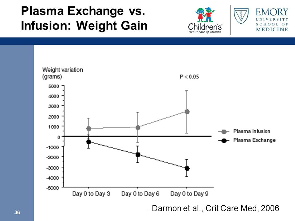 Plasma Exchange vs. Infusion: Weight Gain