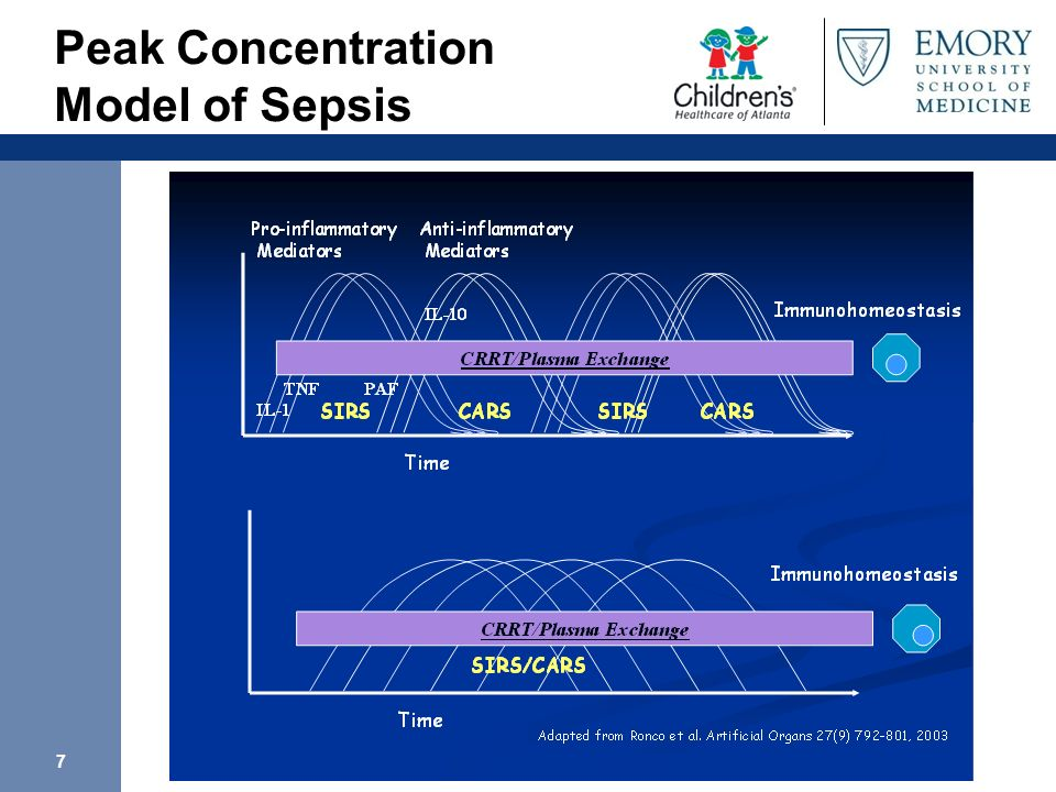 Peak Concentration Model of Sepsis