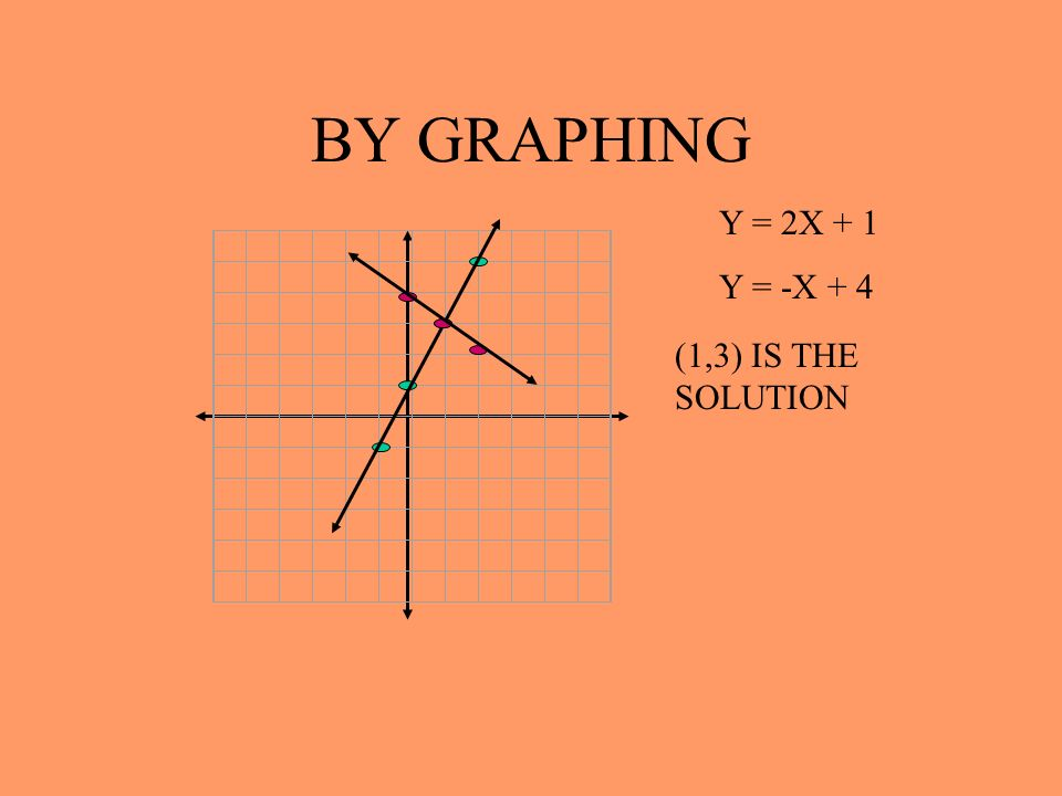 BY GRAPHING Y = 2X + 1 Y = -X + 4 (1,3) IS THE SOLUTION