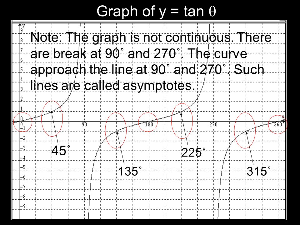 Graph of y = tan 