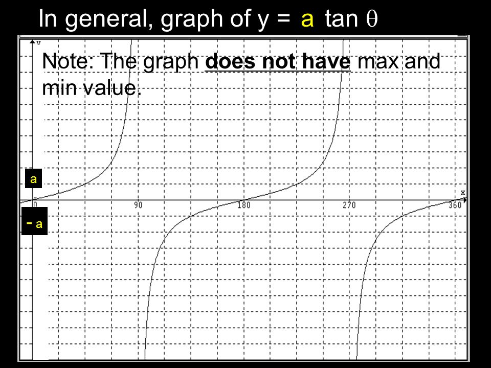 In general, graph of y = tan  a