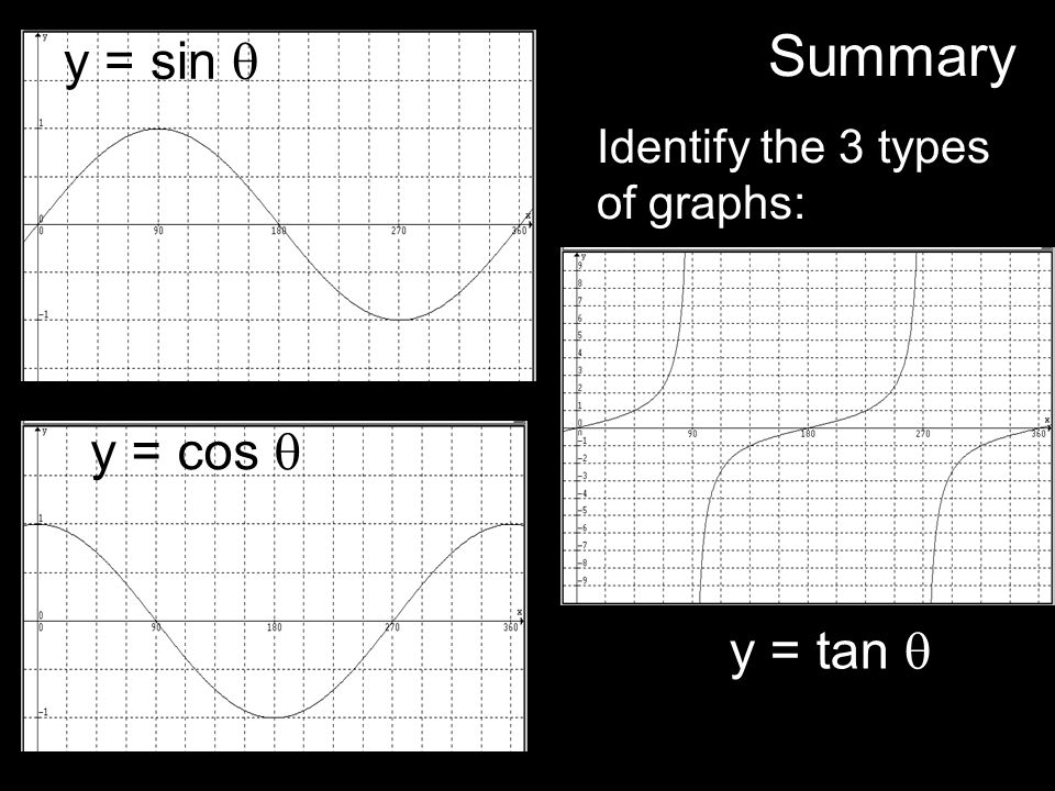 Summary Identify the 3 types of graphs: y = sin  y = cos  y = tan 