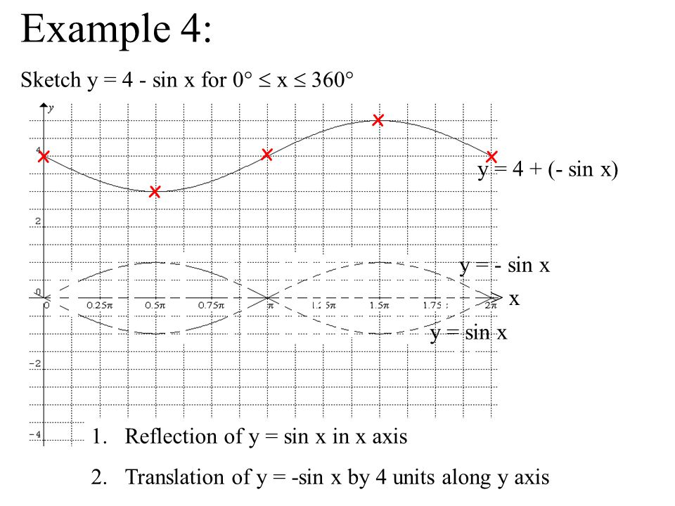 Example 4: Sketch y = 4 - sin x for 0°  x  360° x x x x