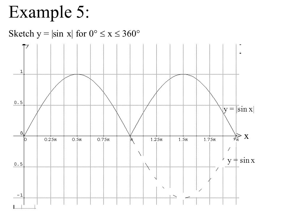 Example 5: Sketch y = |sin x| for 0°  x  360° > x y = |sin x|