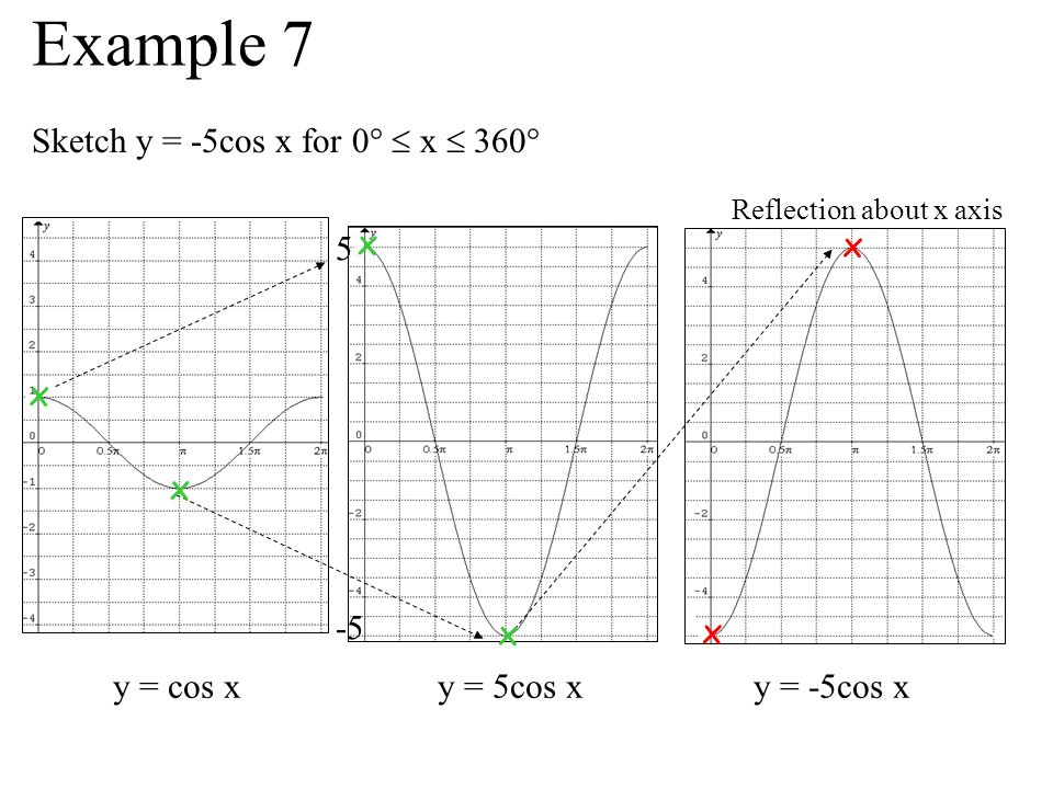Example 7 Sketch y = -5cos x for 0°  x  360° x 5 x x -5 x x x