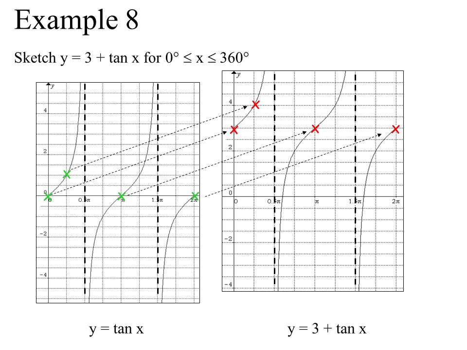 Example 8 Sketch y = 3 + tan x for 0°  x  360° x x x x x x x x