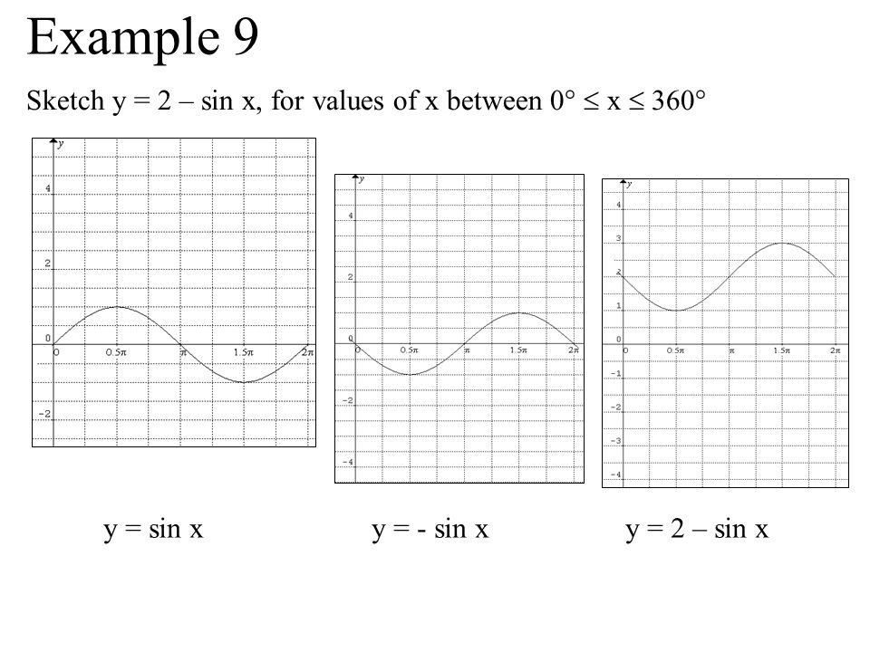 Example 9 Sketch y = 2 – sin x, for values of x between 0°  x  360°