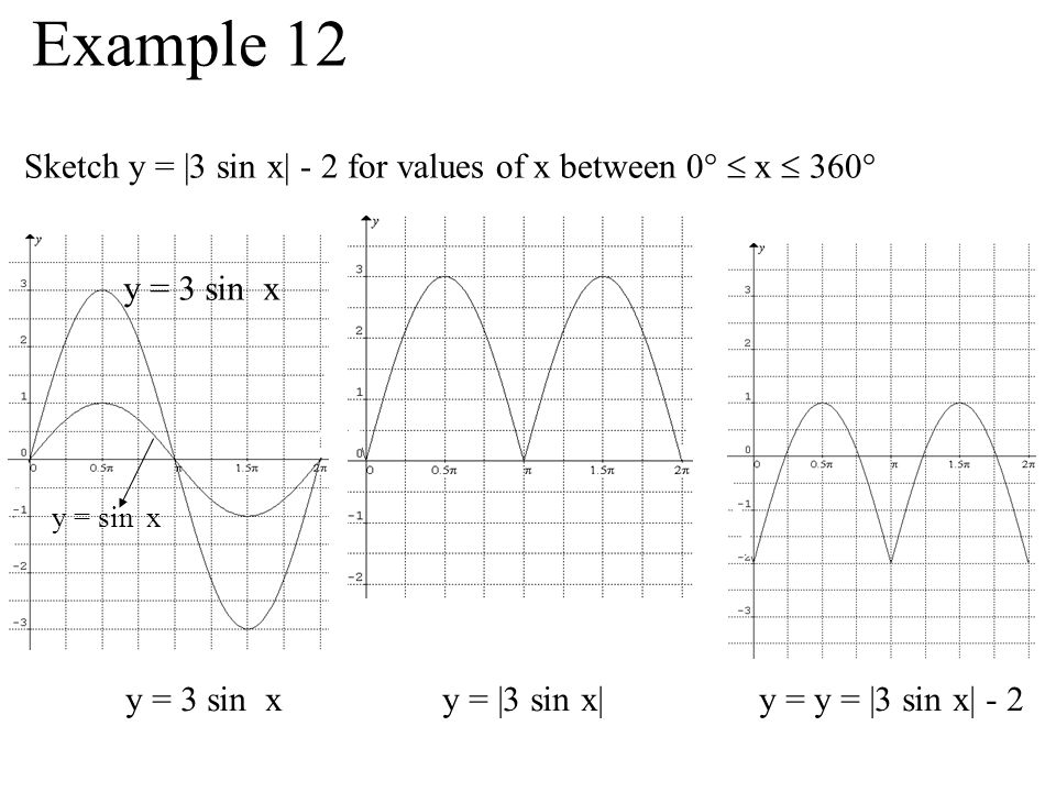 Example 12 Sketch y = |3 sin x| - 2 for values of x between 0°  x  360° y = 3 sin x. y = sin x.