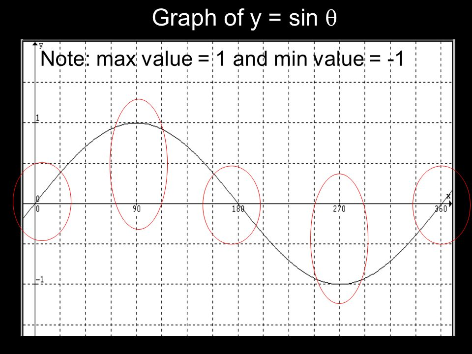 Graph of y = sin  Note: max value = 1 and min value = -1