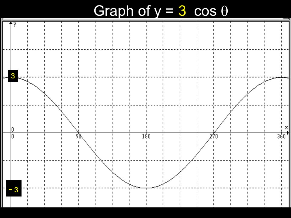Graph of y = cos 