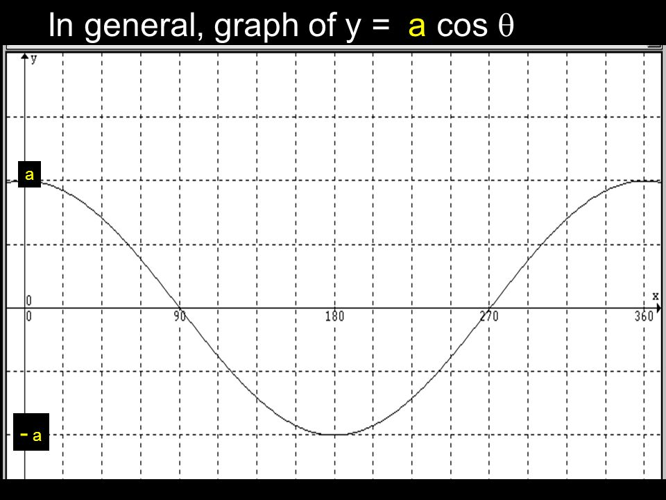 In general, graph of y = cos  a