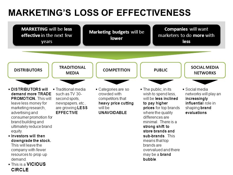 MARKETING'S LOSS OF EFFECTIVENESS