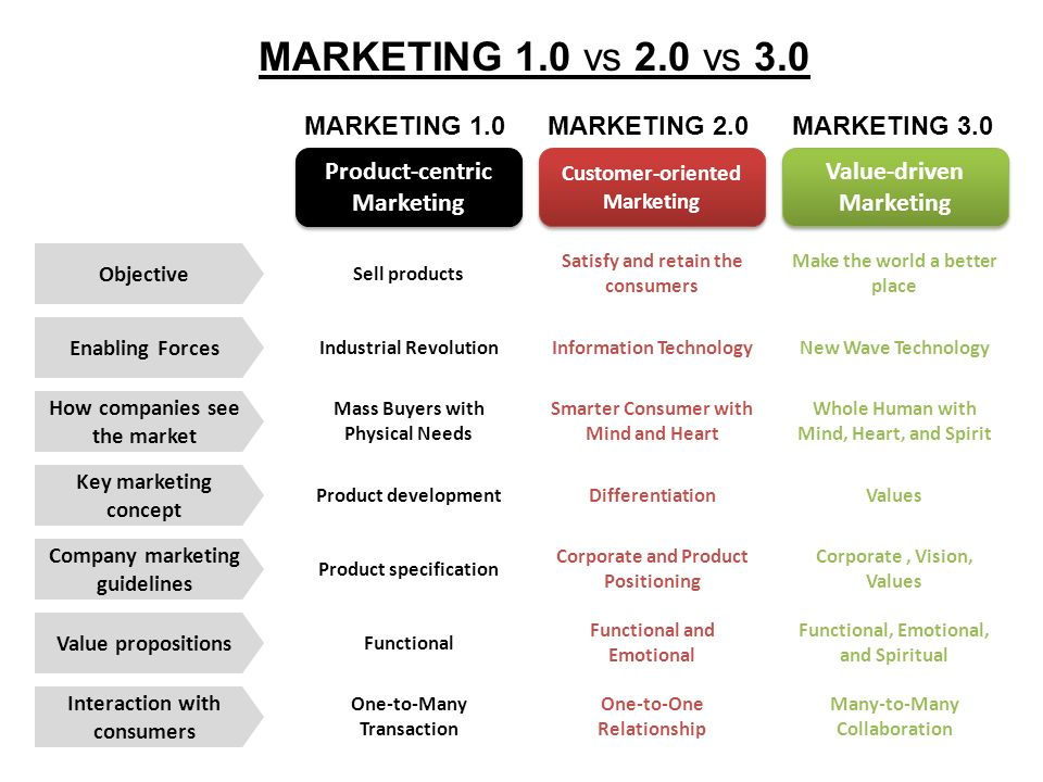 MARKETING 1.0 vs 2.0 vs 3.0 MARKETING 1.0 MARKETING 2.0 MARKETING 3.0
