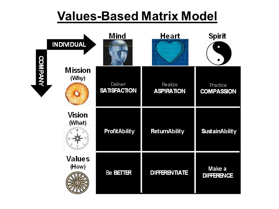 Values-Based Matrix Model