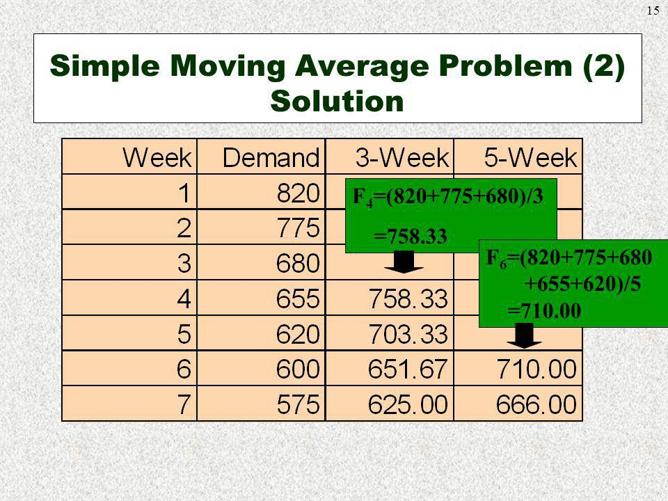 Simple Moving Average Problem (2) Solution