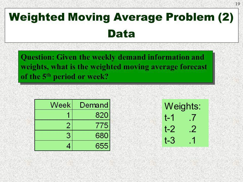 Weighted Moving Average Problem (2) Data