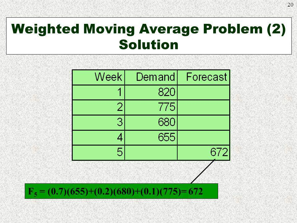 Weighted Moving Average Problem (2) Solution