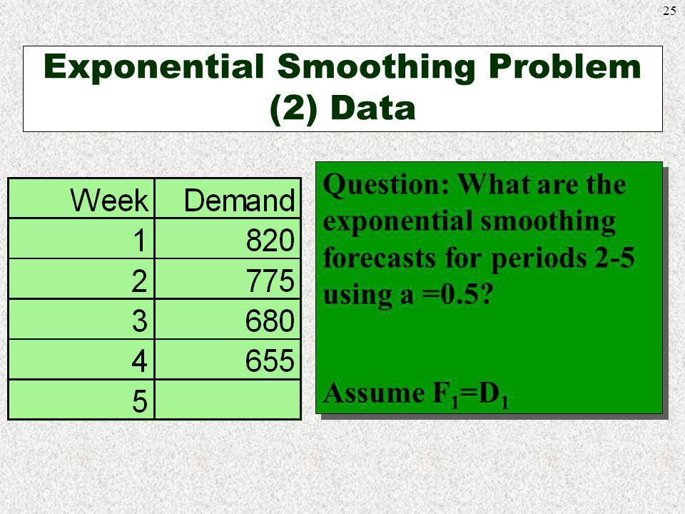 Exponential Smoothing Problem (2) Data