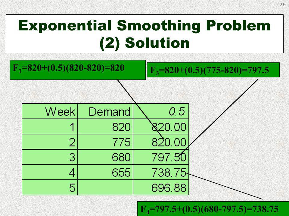 Exponential Smoothing Problem (2) Solution
