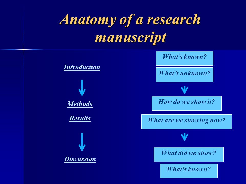 Anatomy of a research manuscript