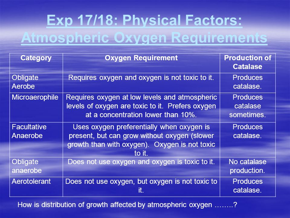 Exp 17/18: Physical Factors: Atmospheric Oxygen Requirements