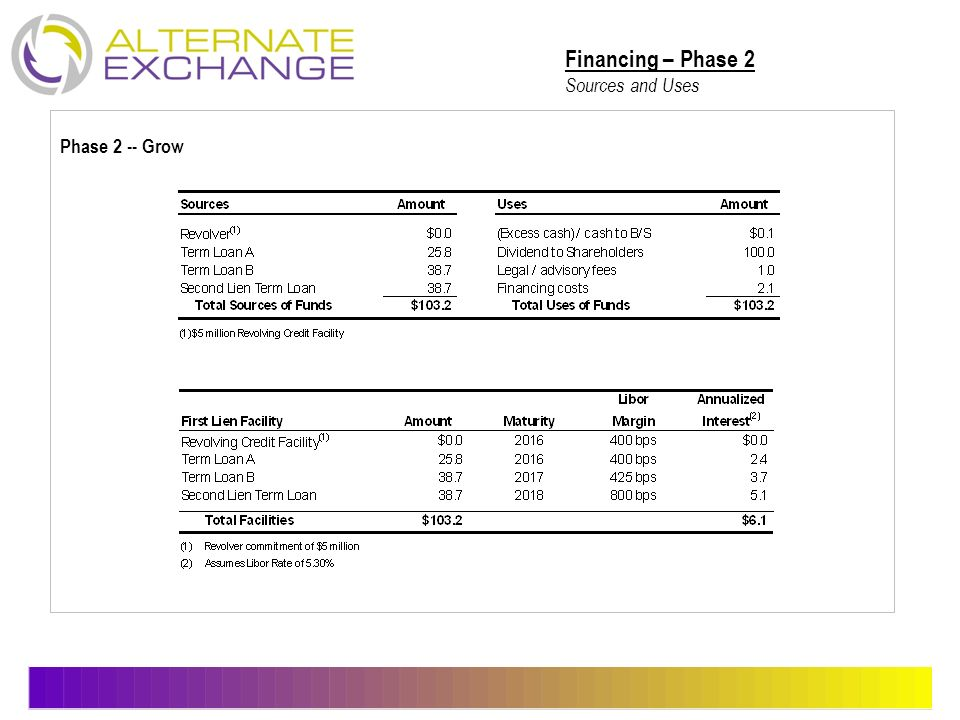 Financing – Phase 2 Sources and Uses