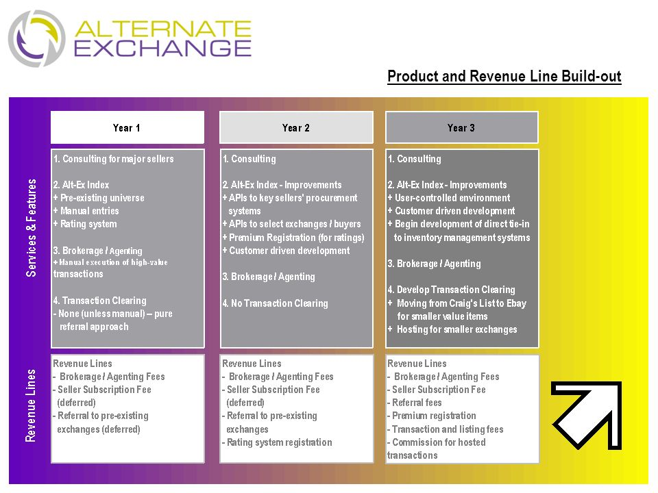 Product and Revenue Line Build-out