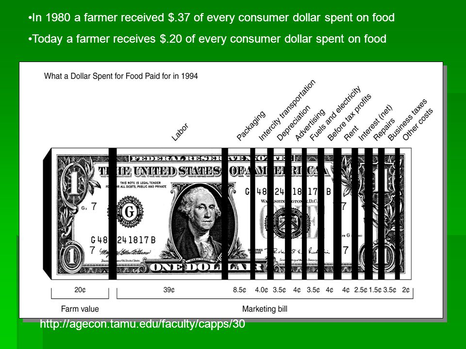 In 1980 a farmer received $.37 of every consumer dollar spent on food