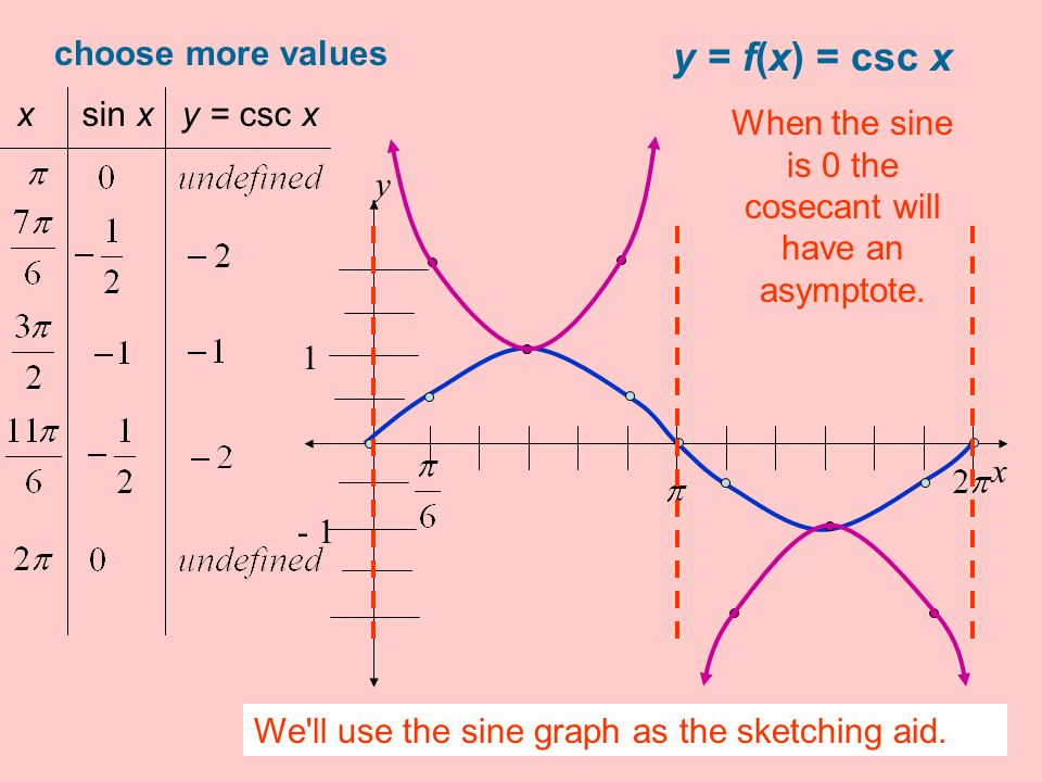 When the sine is 0 the cosecant will have an asymptote.