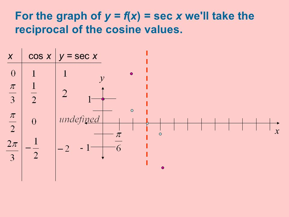 For the graph of y = f(x) = sec x we ll take the reciprocal of the cosine values.