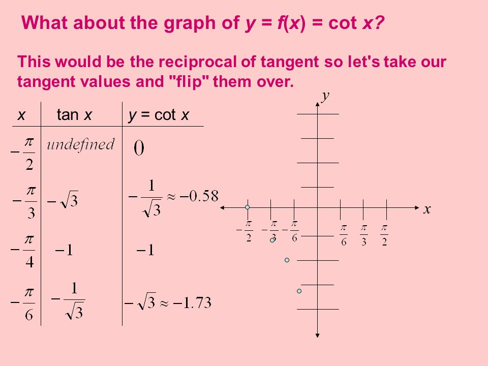 What about the graph of y = f(x) = cot x