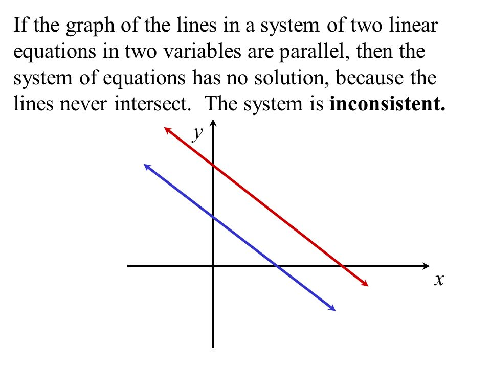 If the graph of the lines in a system of two linear equations in two variables are parallel, then the system of equations has no solution, because the lines never intersect. The system is inconsistent.