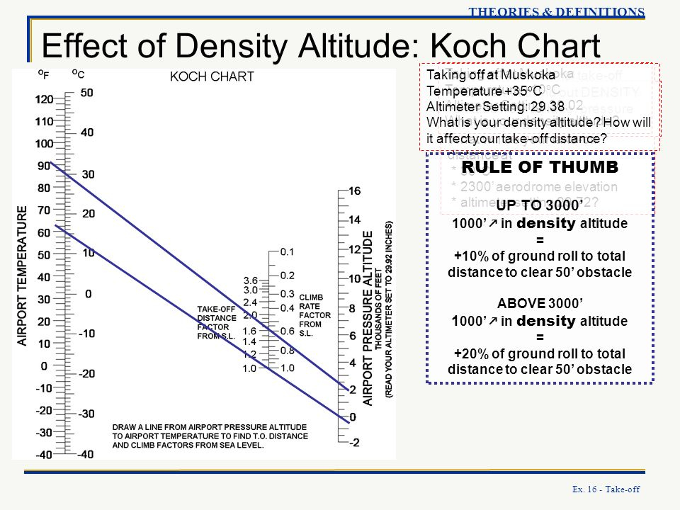 Effect of Density Altitude: Koch Chart
