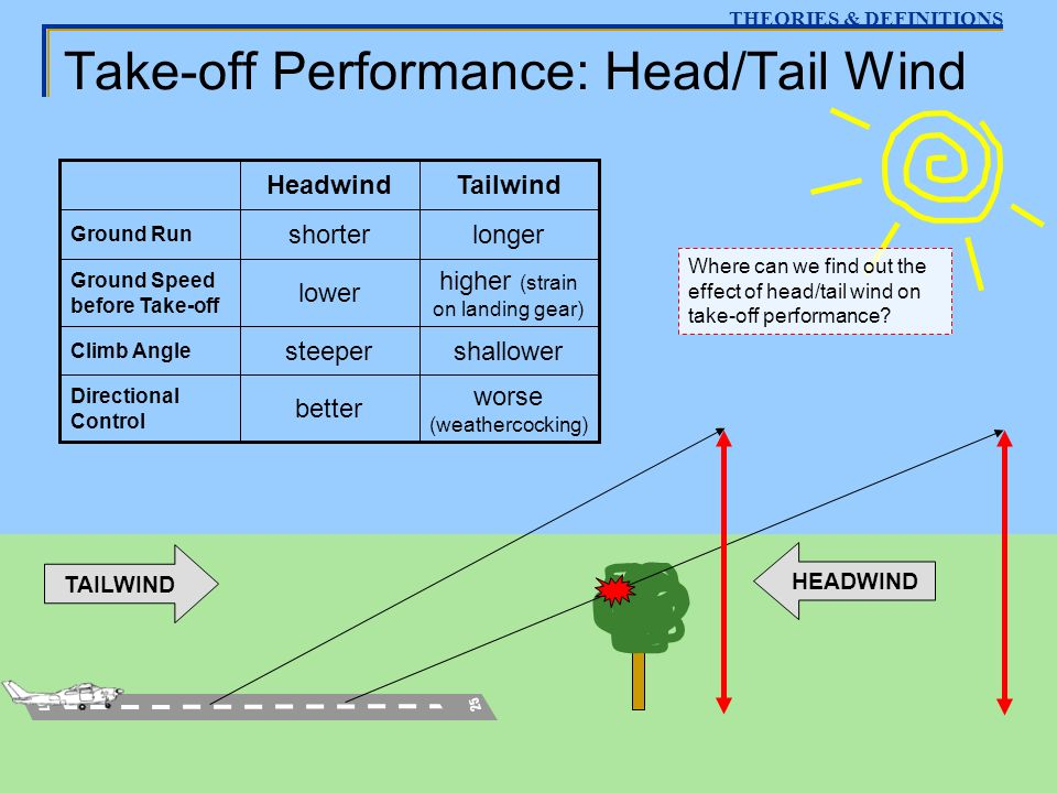 Take-off Performance: Head/Tail Wind