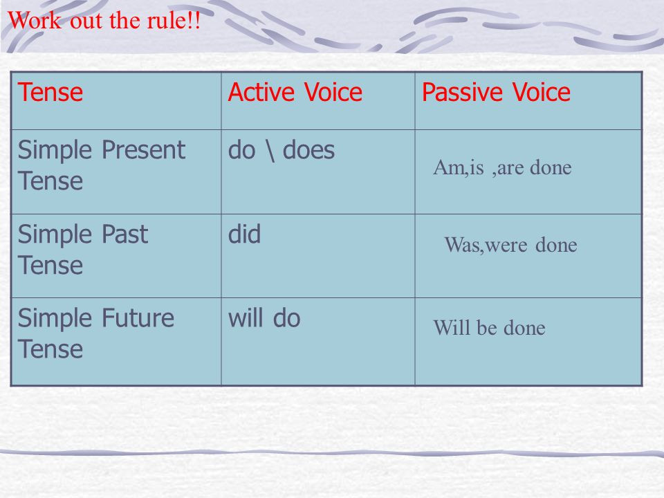 Work out the rule!! Tense Active Voice Passive Voice