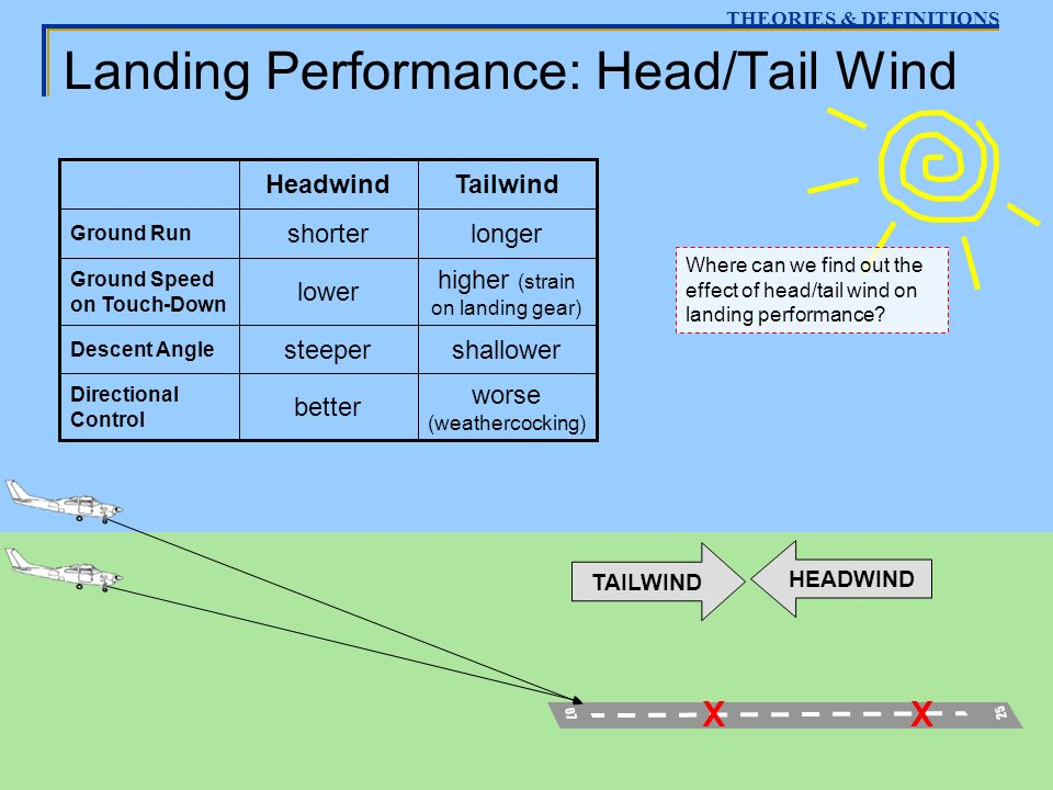 Landing Performance: Head/Tail Wind