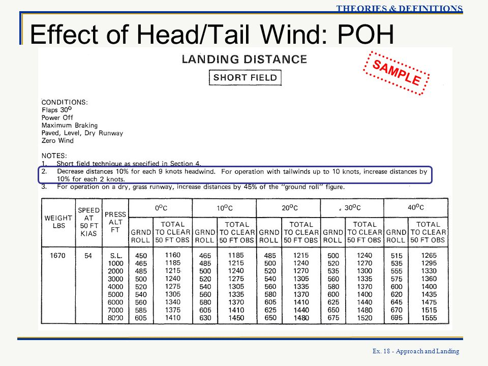 Effect of Head/Tail Wind: POH