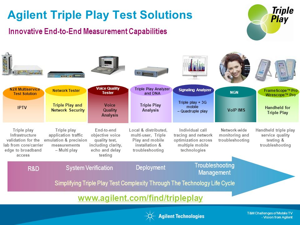 Agilent Triple Play Test Solutions