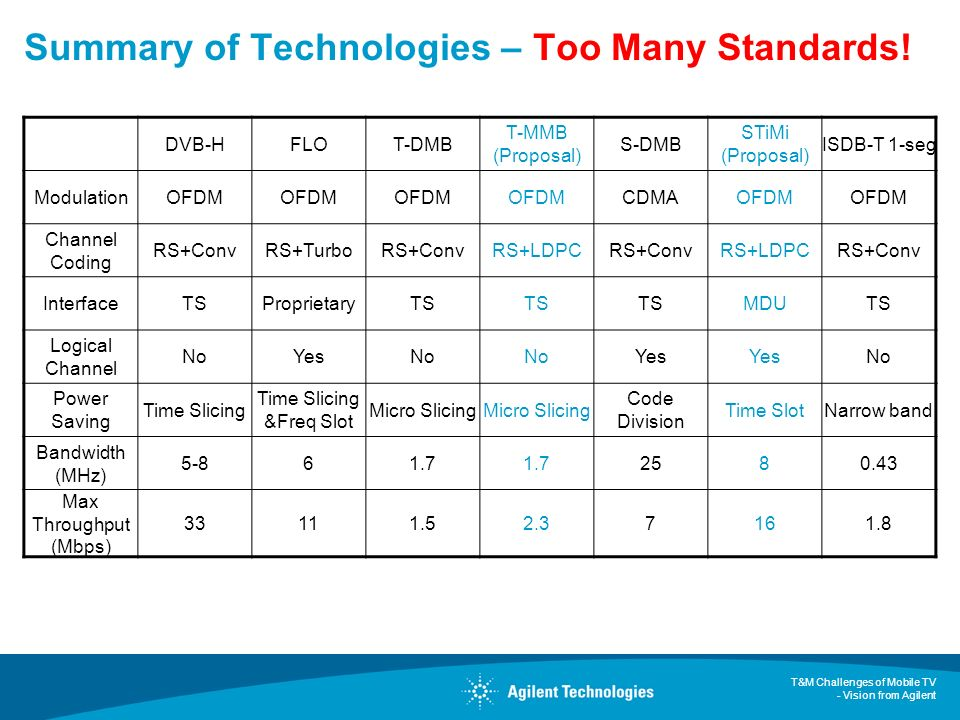 Summary of Technologies – Too Many Standards!