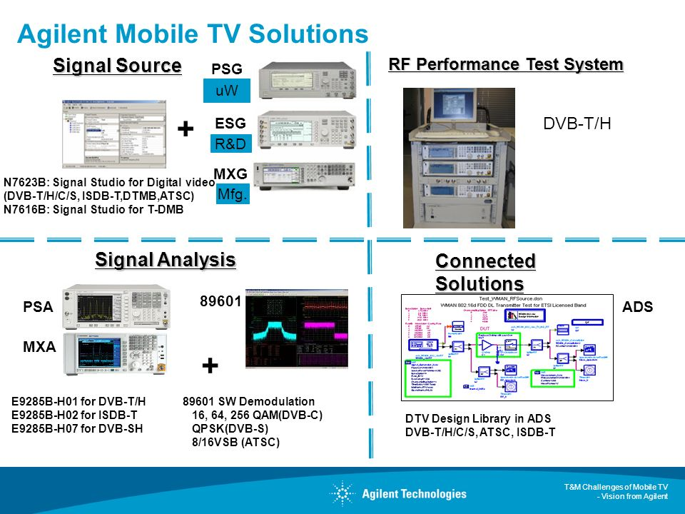 Agilent Mobile TV Solutions