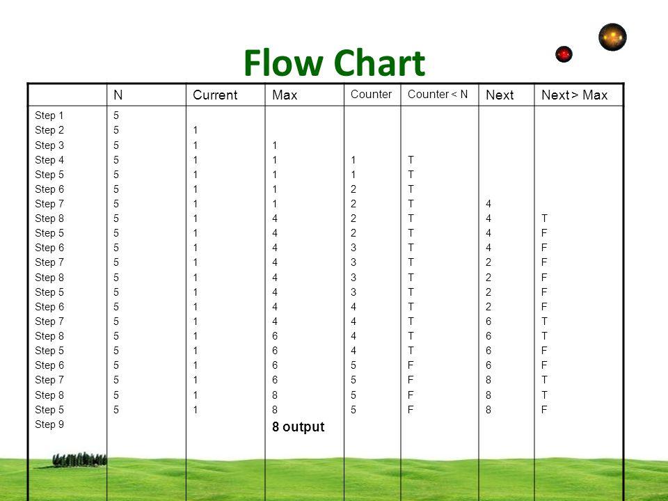 Flow Chart Ppt Video Online Download