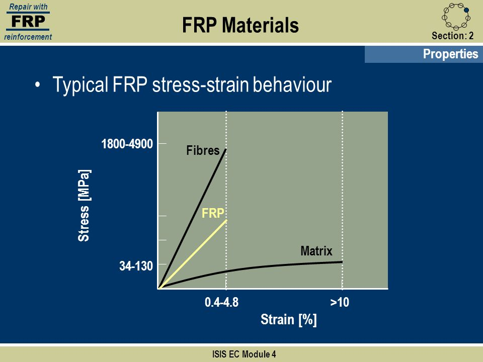 Typical FRP stress-strain behaviour