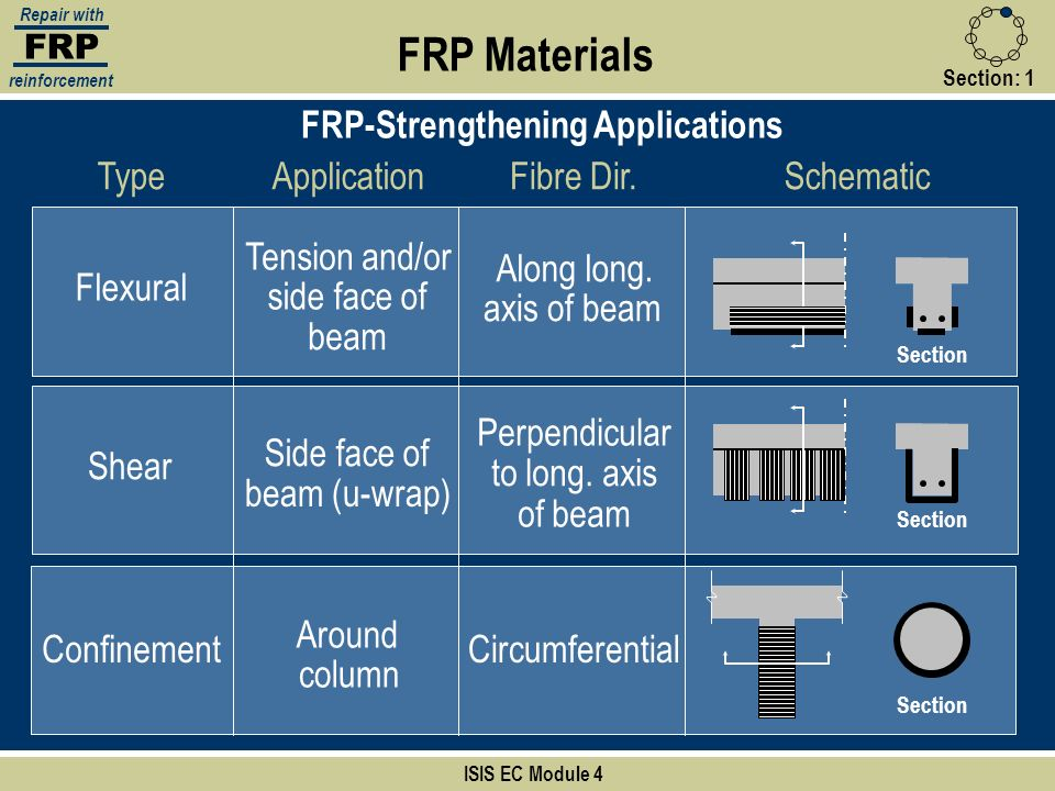 FRP-Strengthening Applications
