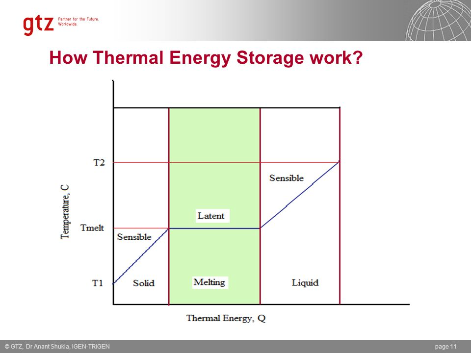 How Thermal Energy Storage work