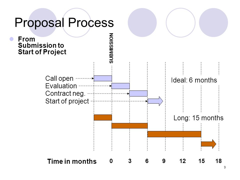 Proposal Process From Submission to Start of Project Call open