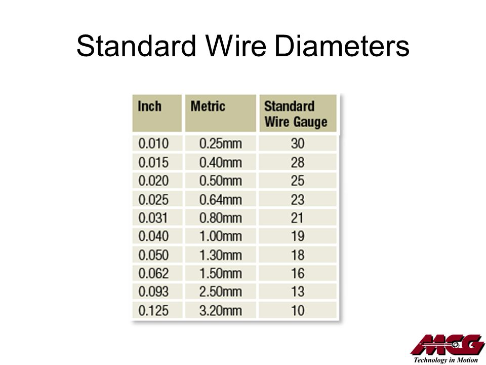 Standard Wire Diameters